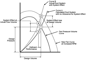 Understanding Fan System Effects | Michigan Air Products